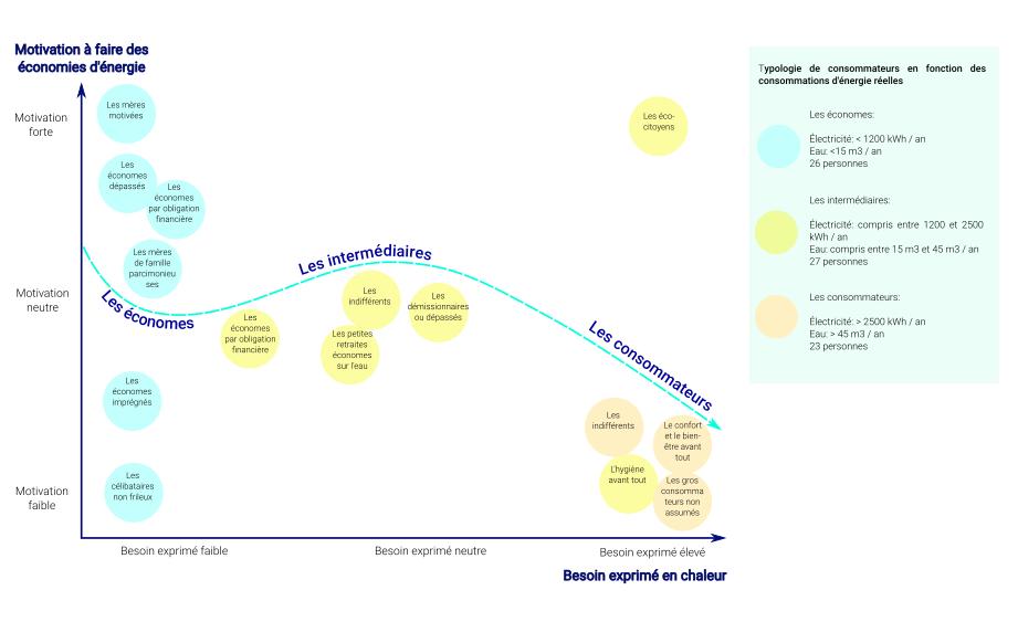 Exemple de graphique réalisé à partir de données mixtes